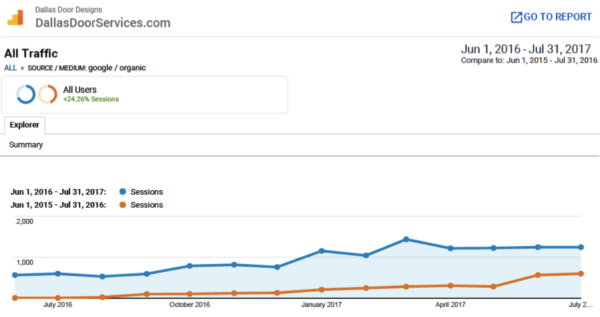 Image of Comparison of Year vs. Year Organic Traffic in Analytics